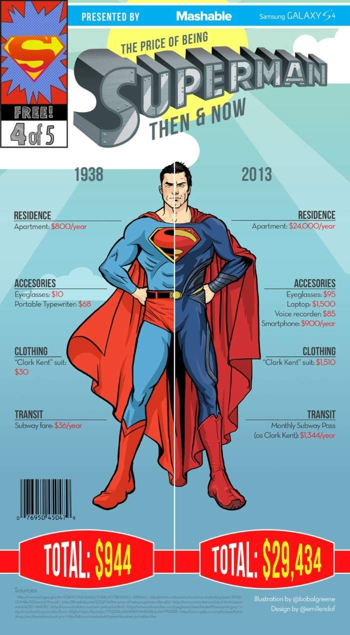 Superman-Infographic-Updated-930x1689